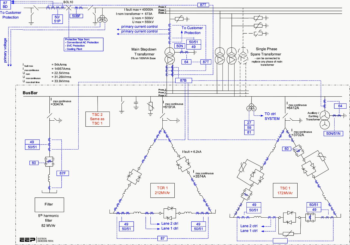 Controlling power system parameters through reactive power (VAr) compensation